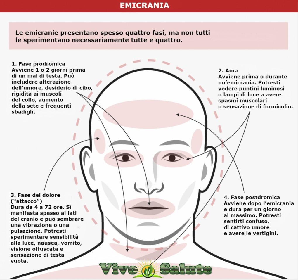 Liberarsi di cefalea, emicrania e mal di testa.