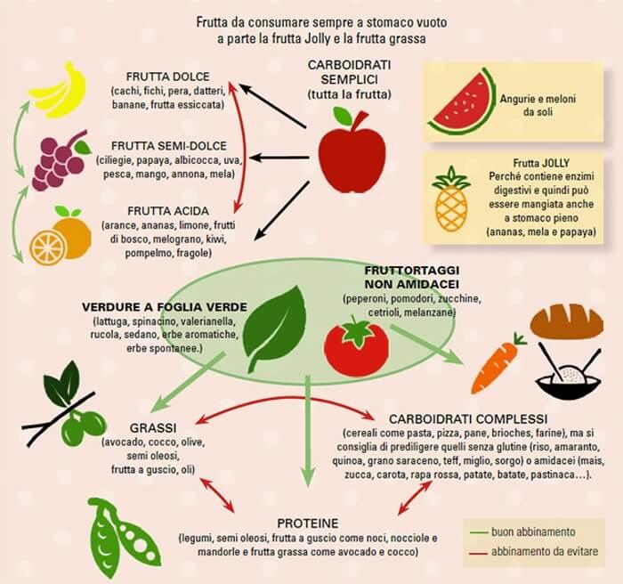 Combinare cibo e salute