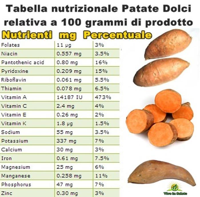 Tabella nutrizionale Patate Dolci